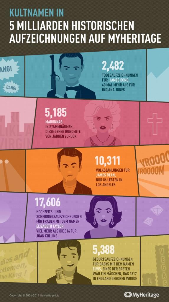 MyHeritage - 5 Milliarden historische Aufzeichnungen