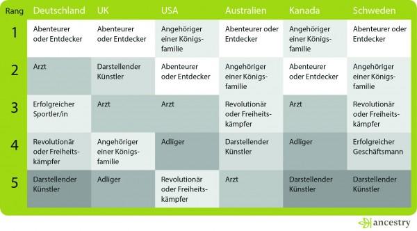 """Deutsche wünschen sich Entdecker und Abenteurer im Stammbaum. Die fünf beliebtesten Vorfahren im Ländervergleich. Quellenangabe: """"obs/Ancestry.de"""""""